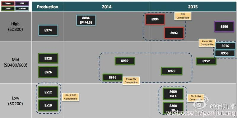 qual m s 2016 roadmap revealed snapdragon 820 specs leaked