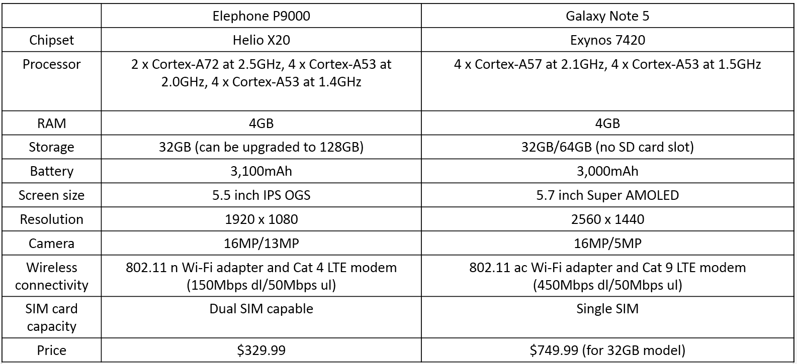 Elephone P9000 is a $329.99 smartphone that will deliver a killing blow to Galaxy Note 5