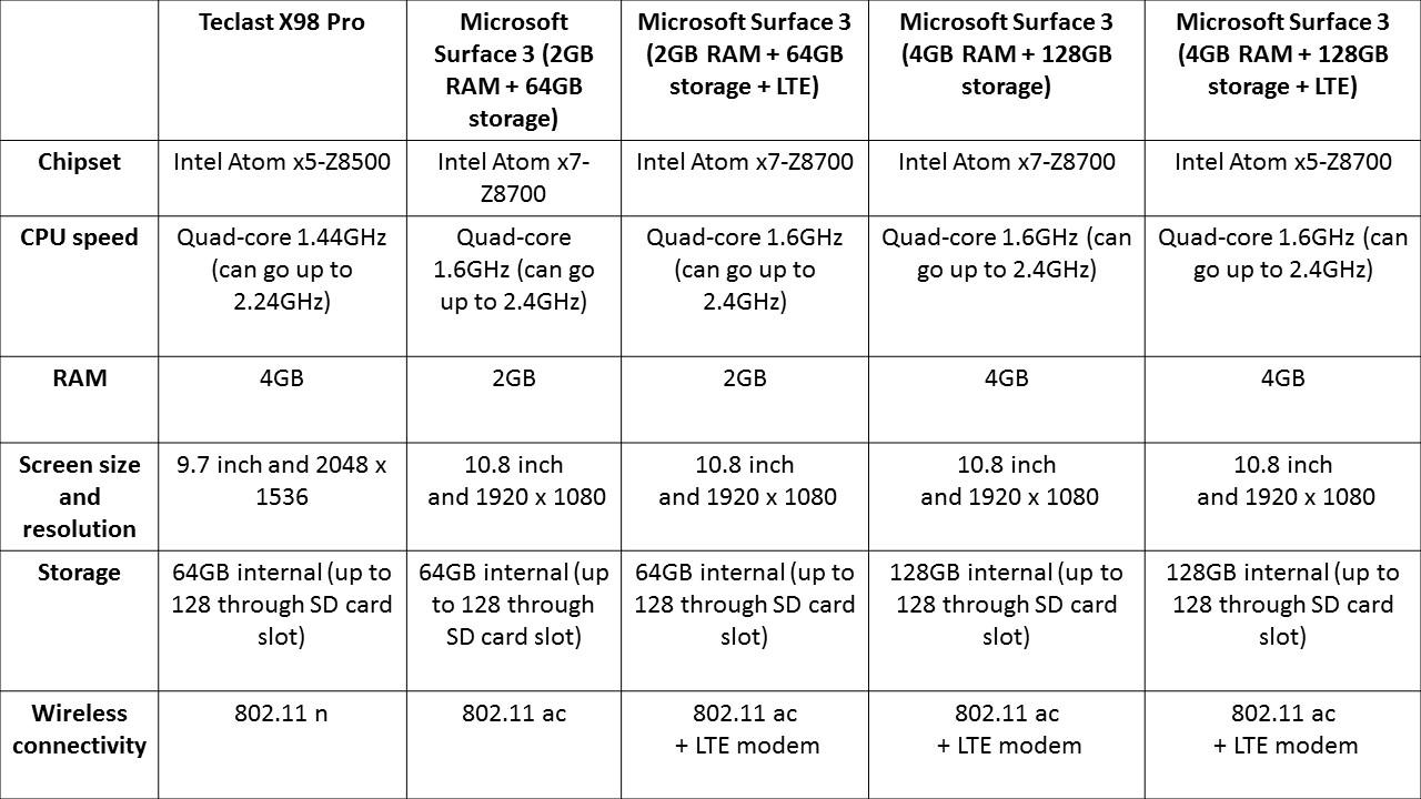 Teclast X98 Pro