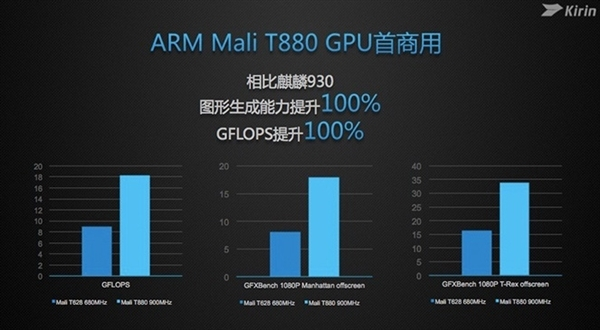 Kirin 950's Mali-T880 GPU benchmarks appear and it thrashes its predecessor by a huge margin