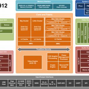 Amlogic_S912_Block_Diagram