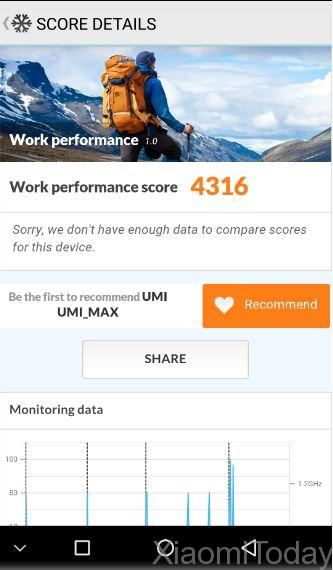 Umi Max Review-Score3