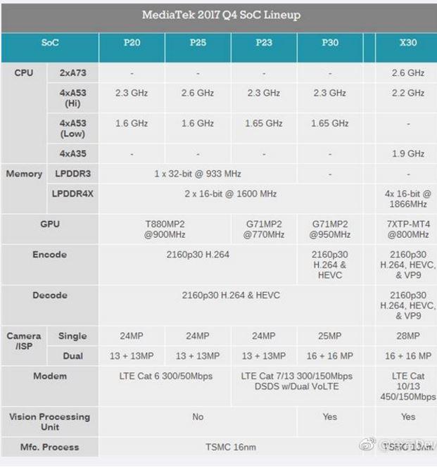 Mediatek Helio P40 vs Qualcomm Snapdragon 670 in 2018