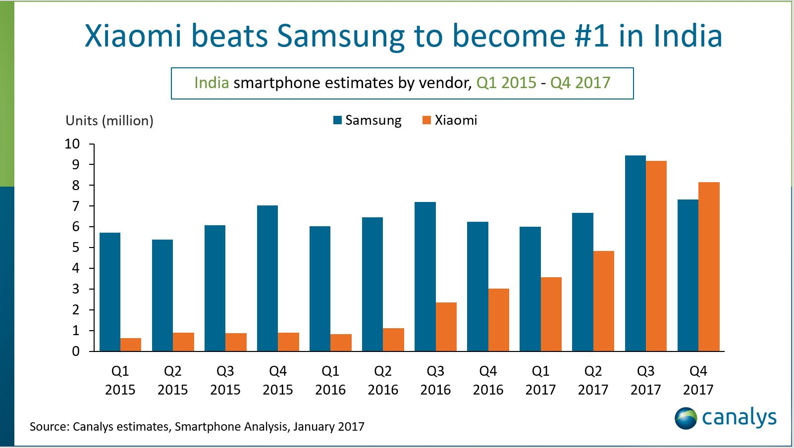 Xiaomi beats Samsung to become the #1 smartphone maker in ...