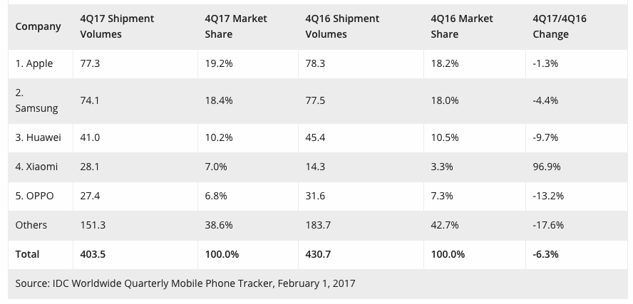 Worldwide Quarterly Mobile Phone Tracker. Xiaomi doubled their sales.