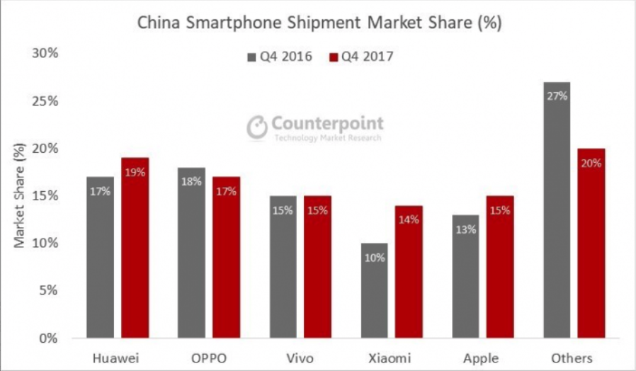 Xiaomi's growth in China