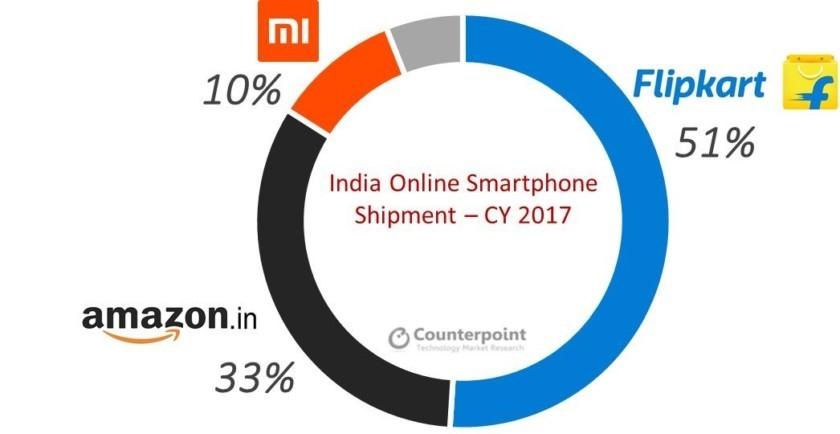 Xiaomi's online market share