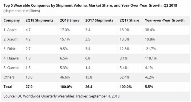 IDC: Apple and Xiaomi lead the global Smartbands market in the second quarter of 2018
