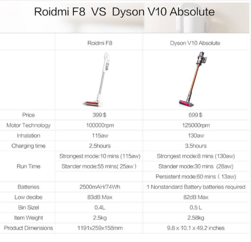 Xiaomi Roidmi Xcq01rm Review Handheld Cordless Vacuum Cleaner Xiaomitoday