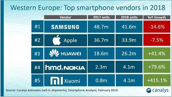 Europe Smartphones sales