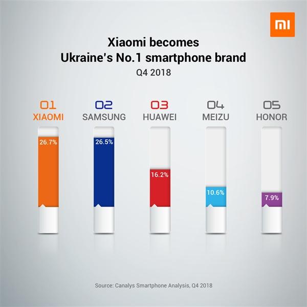 Xiaomi's Share - Ukraine