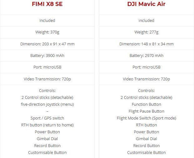 FIMI X8 SE vs DJI Mavic Air Drone: Design, Camera, Features